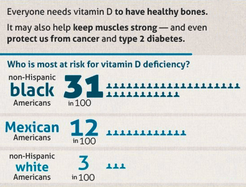 Vitamin D Benefits & Risks