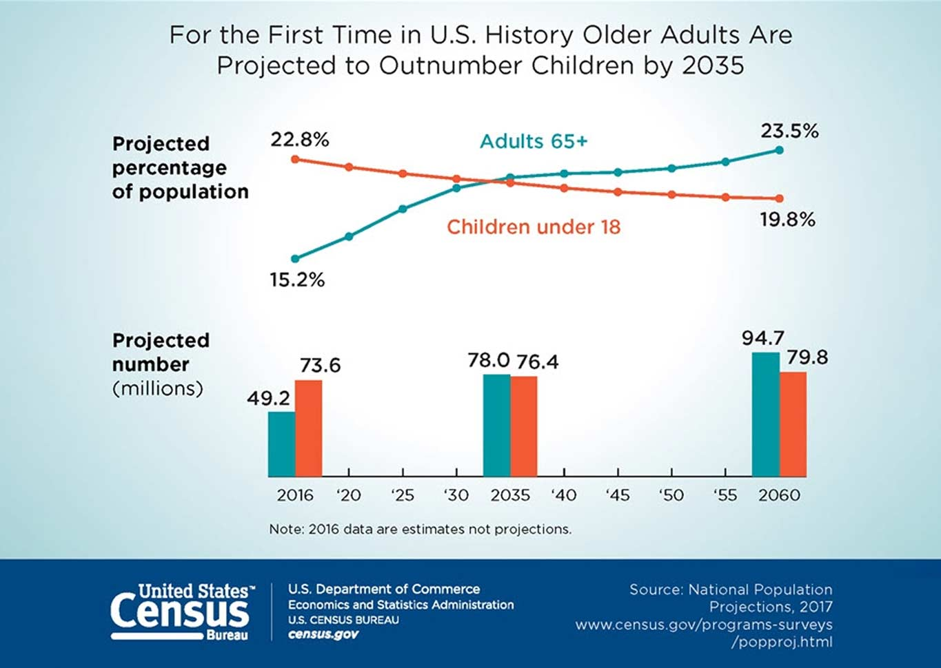 US Senior Population Infographic